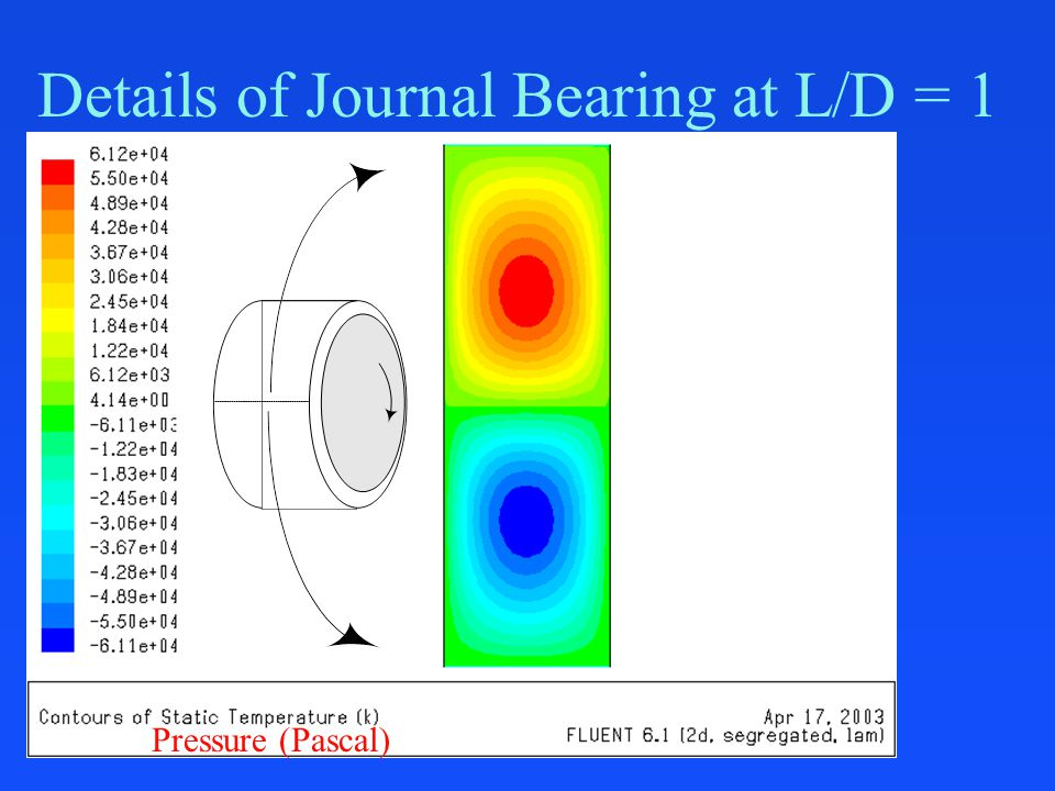 Details of Journal Bearing at L/D = 1 Pressure (Pascal)