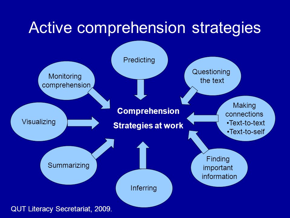 Active comprehension strategies Inferring Predicting Questioning the text Making connections Text-to-text Text-to-self Finding important information Visualizing Summarizing Monitoring comprehension Comprehension Strategies at work QUT Literacy Secretariat, 2009.