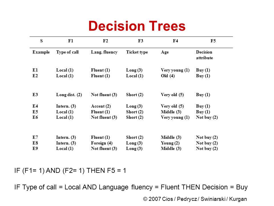 © 2007 Cios / Pedrycz / Swiniarski / Kurgan Decision Trees SF1F2F3F4F5 ExampleType of callLang. fluencyTicket typeAgeDecision attribute E1 E2 Local (1