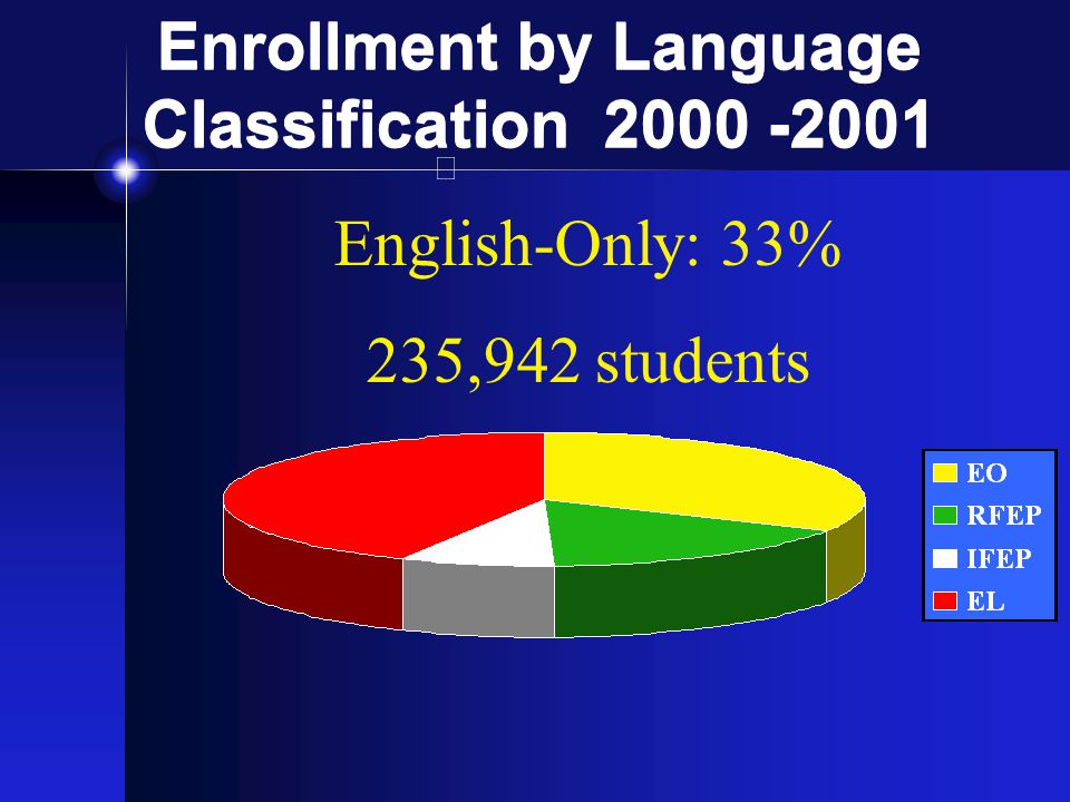 Enrollment by Language Classification 2000 -2001 English-Only: 33% 235,942 students