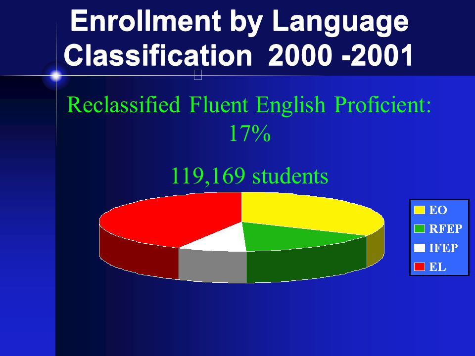 Enrollment by Language Classification 2000 -2001 Initial Fluent English Proficient: 8% 57,375 students