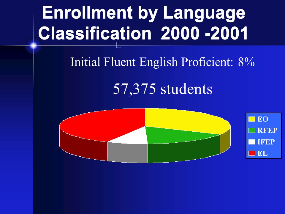 Enrollment by Language Classfication 2000 -2001 English Learners: 42% 307,594 students