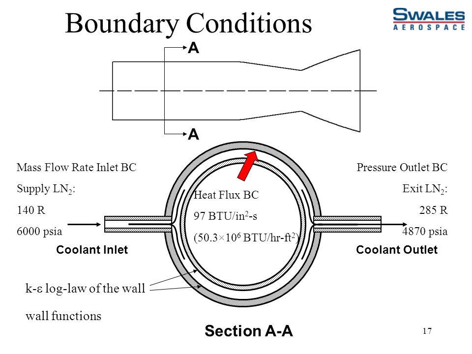 17 Boundary Conditions A A Coolant Inlet Section A-A Coolant Outlet Mass Flow Rate Inlet BC Supply LN 2 : 140 R 6000 psia Pressure Outlet BC Exit LN 2 : 285 R 4870 psia Heat Flux BC 97 BTU/in 2 -s (50.3×10 6 BTU/hr-ft 2 ) k-  log-law of the wall wall functions