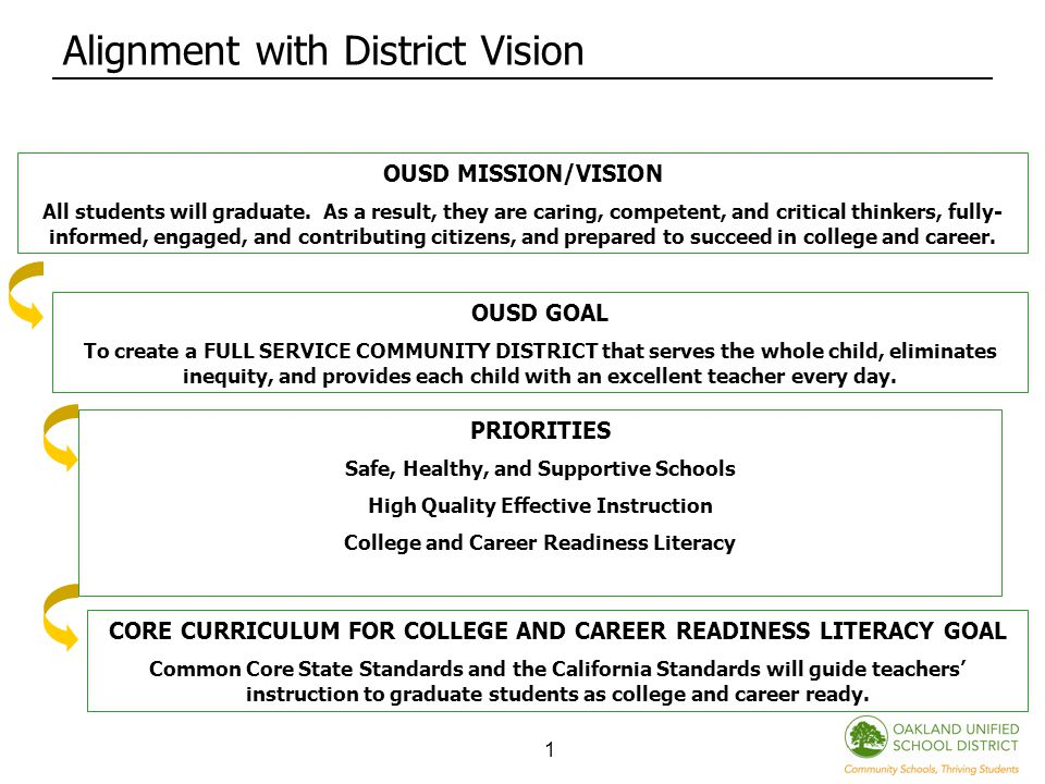1 Alignment with District Vision OUSD MISSION/VISION All students will graduate.