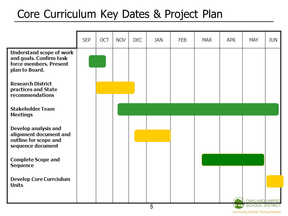 5 Core Curriculum Key Dates & Project Plan SEPOCTNOVDECJANFEBMARAPRMAYJUN Understand scope of work and goals.