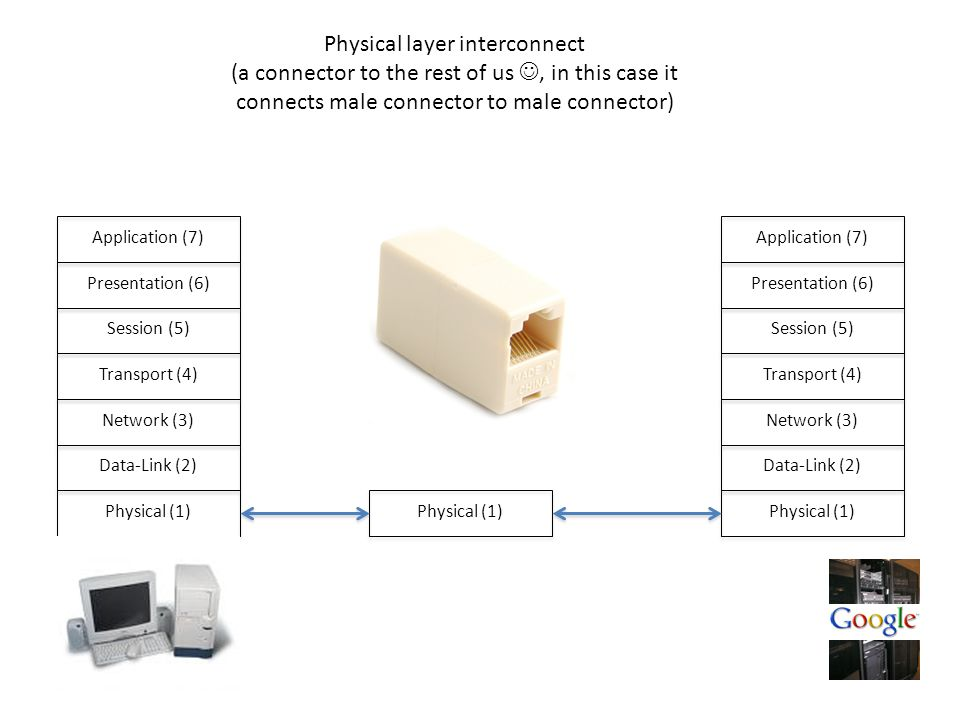 Physical (1) Data-Link (2) Network (3) Transport (4) Session (5) Presentation (6) Application (7) Physical (1) Data-Link (2) Network (3) Transport (4) Session (5) Presentation (6) Application (7)Physical (1) Physical layer interconnect (a connector to the rest of us, in this case it connects male connector to male connector)