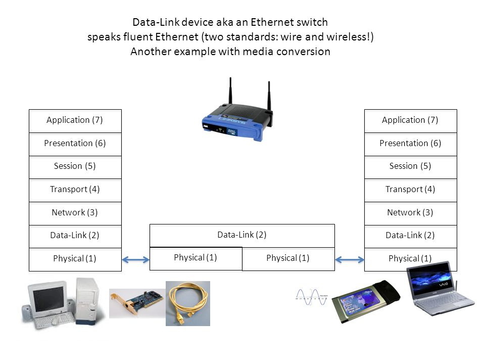 Physical (1) Data-Link (2) Network (3) Transport (4) Session (5) Presentation (6) Application (7) Physical (1) Data-Link (2) Network (3) Transport (4) Session (5) Presentation (6) Application (7)Physical (1) Data-Link (2) Data-Link device aka an Ethernet switch speaks fluent Ethernet (two standards: wire and wireless!) Another example with media conversion