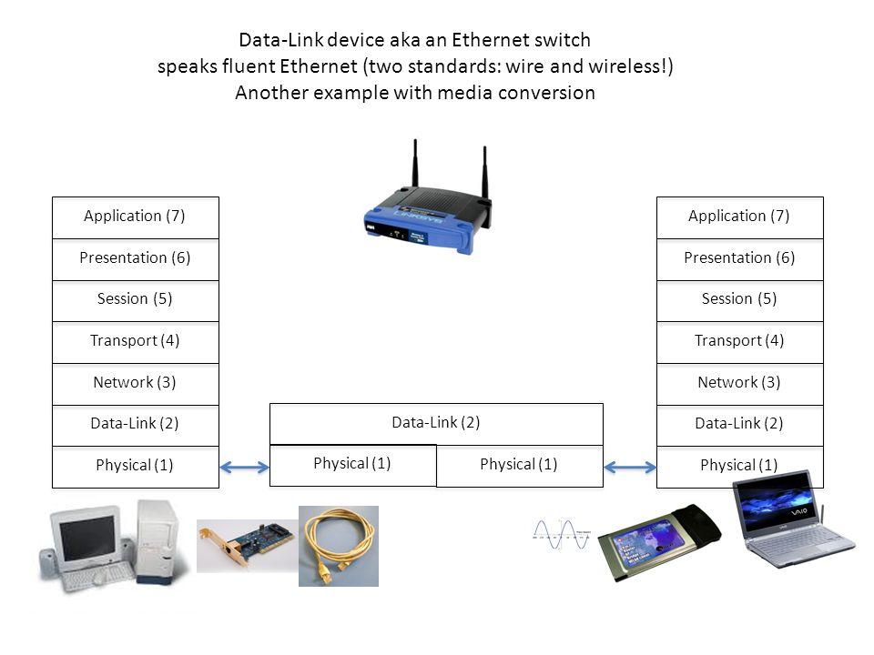 Physical (1) Data-Link (2) Network (3) Transport (4) Session (5) Presentation (6) Application (7) Physical (1) Data-Link (2) Network (3) Transport (4)