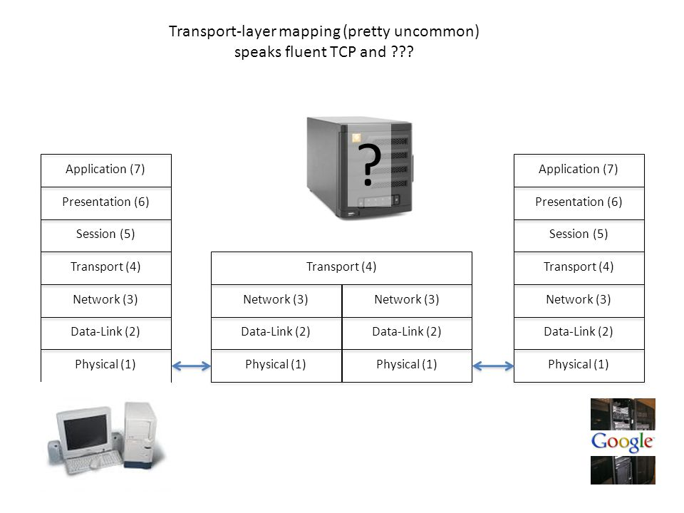 Physical (1) Data-Link (2) Network (3) Transport (4) Session (5) Presentation (6) Application (7) Physical (1) Data-Link (2) Network (3) Transport (4) Session (5) Presentation (6) Application (7)Physical (1) Data-Link (2) Network (3)Transport (4)Physical (1) Data-Link (2) Network (3) Transport-layer mapping (pretty uncommon) speaks fluent TCP and .
