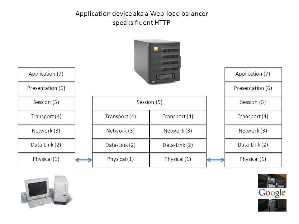 Physical (1) Data-Link (2) Network (3) Transport (4) Session (5) Presentation (6) Application (7) Physical (1) Data-Link (2) Network (3) Transport (4) Session (5) Presentation (6) Application (7) Physical (1) Data-Link (2) Network (3) Transport (4) Session (5) Physical (1) Data-Link (2) Network (3) Transport (4) Application device aka a Web-load balancer speaks fluent HTTP