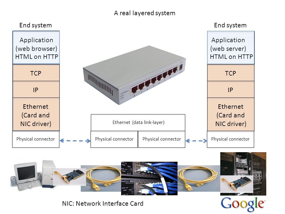 Application (web browser) HTML on HTTP TCP IP Application (web server) HTML on HTTP TCP IP NIC: Network Interface Card A real layered system End system Physical connector Ethernet (data link-layer) Ethernet (Card and NIC driver) Ethernet (Card and NIC driver)