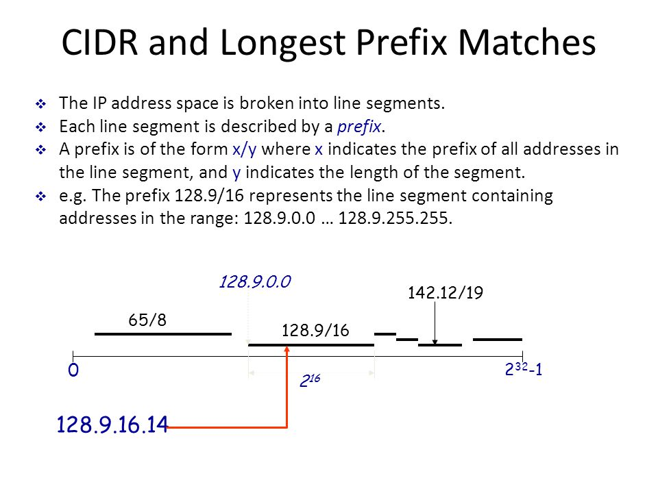 CIDR and Longest Prefix Matches  The IP address space is broken into line segments.