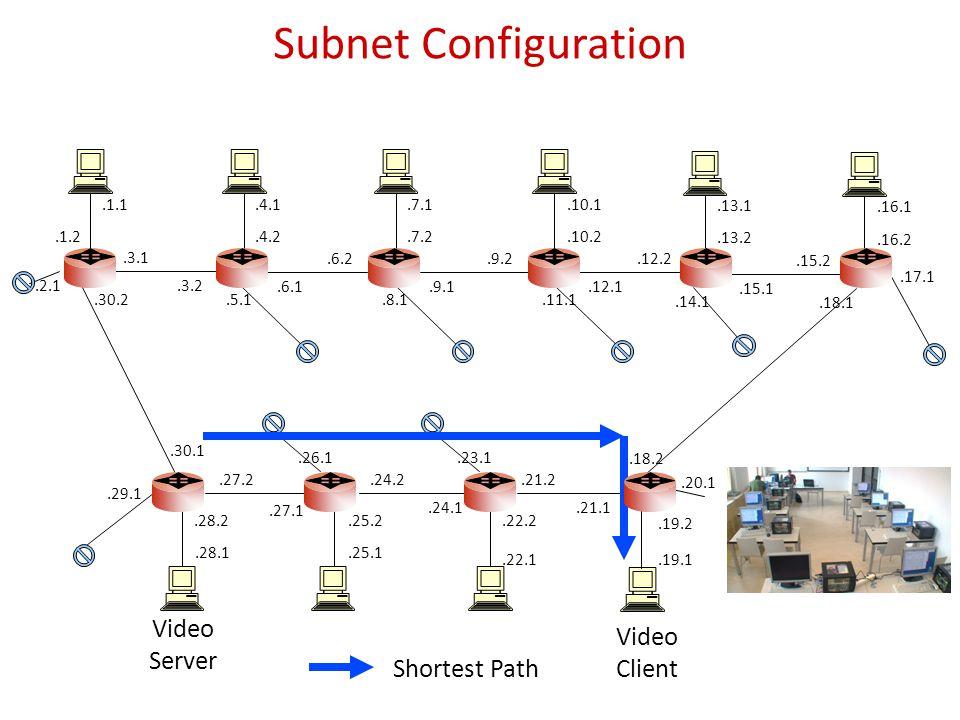 Subnet Configuration.1.1.1.2.3.1.30.2.4.1.4.2.6.1.3.2.7.1.7.2.9.1.6.2.10.1.10.2.12.1.9.2.13.1.13.2.15.1.12.2.16.1.16.2.15.2.28.1.28.2.27.1.30.1.25.1.25.2.24.1.27.2.22.1.22.2.21.1.24.2.19.1.19.2.17.1.21.2.18.2.5.1.8.1.11.1.14.1.18.1.20.1.23.1.26.1.29.1.2.1 Video Client Shortest Path Video Server