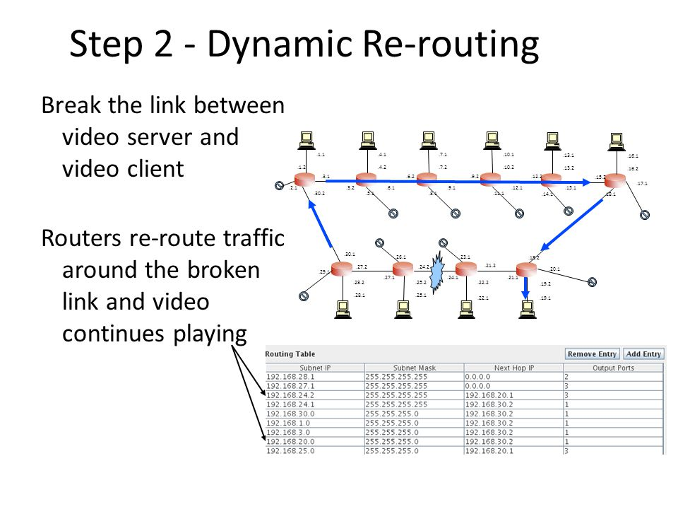 Step 2 - Dynamic Re-routing Break the link between video server and video client Routers re-route traffic around the broken link and video continues playing.1.1.1.2.3.1.30.2.4.1.4.2.6.1.3.2.7.1.7.2.9.1.6.2.10.1.10.2.12.1.9.2.13.1.13.2.15.1.12.2.16.1.16.2.15.2.28.1.28.2.27.1.30.1.25.1.25.2.24.1.27.2.22.1.22.2.21.1.24.2.19.1.19.2.17.1.21.2.18.2.5.1.8.1.11.1.14.1.18.1.20.1.23.1.26.1.29.1.2.1