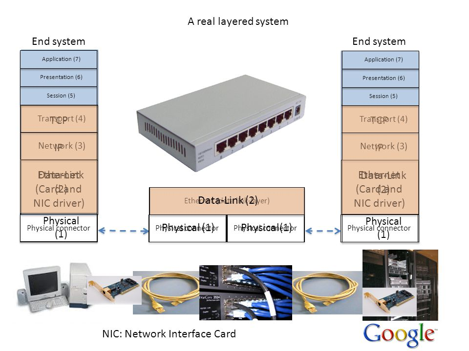 NIC: Network Interface Card A real layered system End system Application (web browser) HTML on HTTP TCP IP Ethernet (Card and NIC driver) Physical connector Ethernet (data link-layer) Data-Link (2) Physical (1) Network (3) Transport (4) Session (5) Presentation (6) Application (7) Application (web server) HTML on HTTP TCP IP Physical connector Ethernet (Card and NIC driver) Data-Link (2) Physical (1) Network (3) Transport (4) Session (5) Presentation (6) Application (7) Physical (1) Data-Link (2)