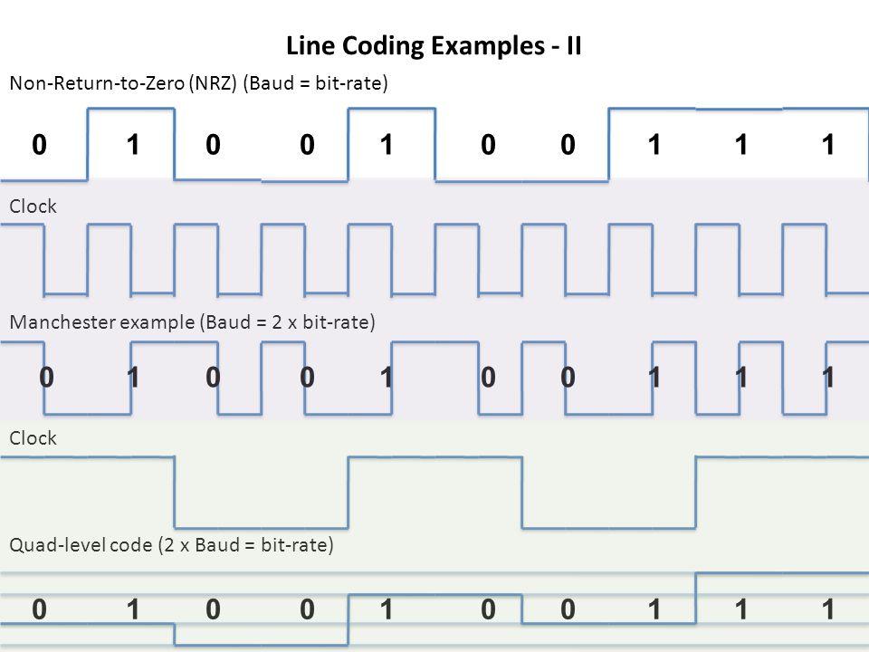 0101111000 Non-Return-to-Zero (NRZ) (Baud = bit-rate) Manchester example (Baud = 2 x bit-rate) Clock Line Coding Examples - II 0101111000 0101111000 Quad-level code (2 x Baud = bit-rate) Clock