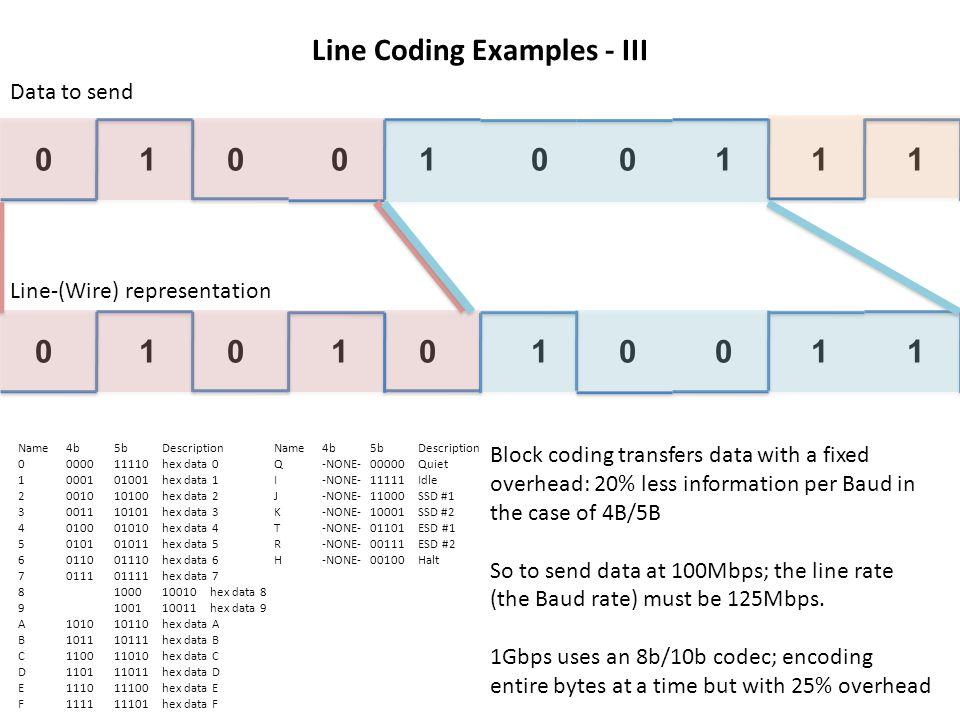 0101111000 Line Coding Examples - III Name 4b 5b Description 0 0000 11110 hex data 0 1 0001 01001 hex data 1 2 0010 10100 hex data 2 3 0011 10101 hex