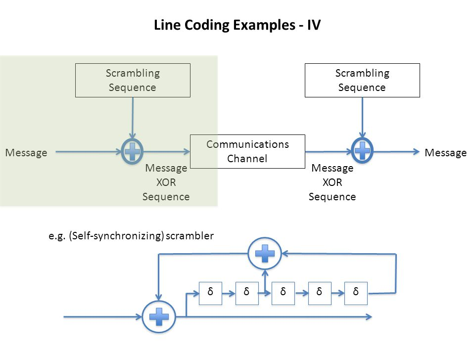 Line Coding Examples - IV Scrambling Sequence Scrambling Sequence Communications Channel Message XOR Sequence Message XOR Sequence δδδδδ e.g. (Self-sy
