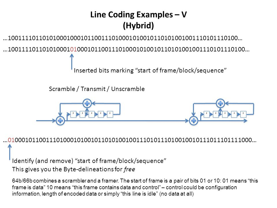 Line Coding Examples – V (Hybrid) δδδδδ δδδδδ …100111101101010001000101100111010001010010110101001001110101110100… Inserted bits marking start of frame/block/sequence …10011110110101000101000101100111010001010010110101001001110101110100… Scramble / Transmit / Unscramble …0100010110011101000101001011010100100111010111010010010111011101111000… Identify (and remove) start of frame/block/sequence This gives you the Byte-delineations for free 64b/66b combines a scrambler and a framer.