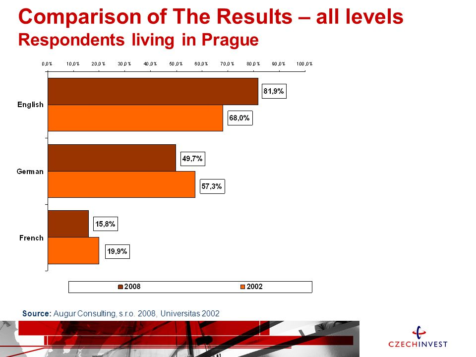 Comparison of The Results – all levels Respondents living in Prague Source: Augur Consulting, s.r.o.