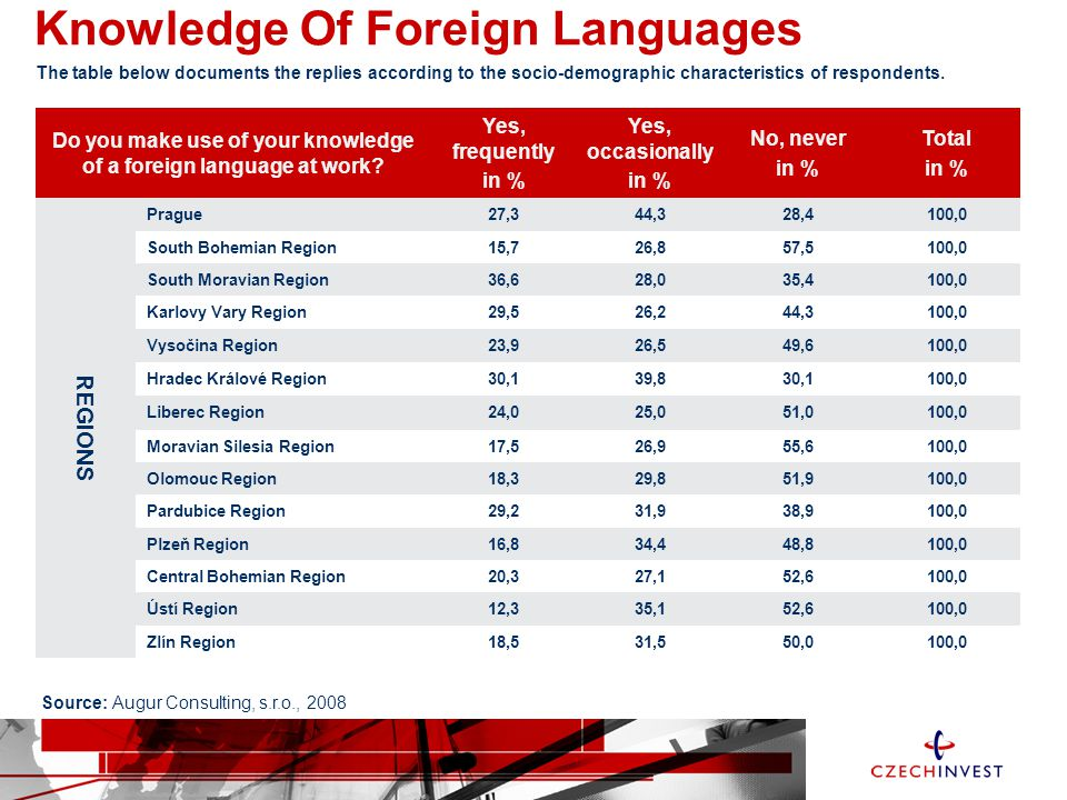 Knowledge Of Foreign Languages Do you make use of your knowledge of a foreign language at work.