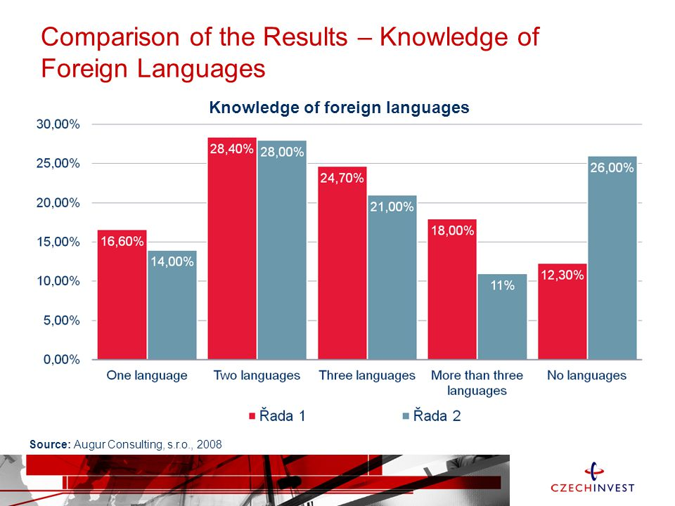 Comparison of the Results – Knowledge of Foreign Languages Knowledge of foreign languages Source: Augur Consulting, s.r.o., 2008