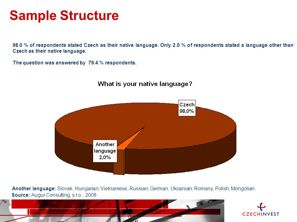 Sample Structure Source: Augur Consulting, s.r.o., 2008 98.0 % of respondents stated Czech as their native language.