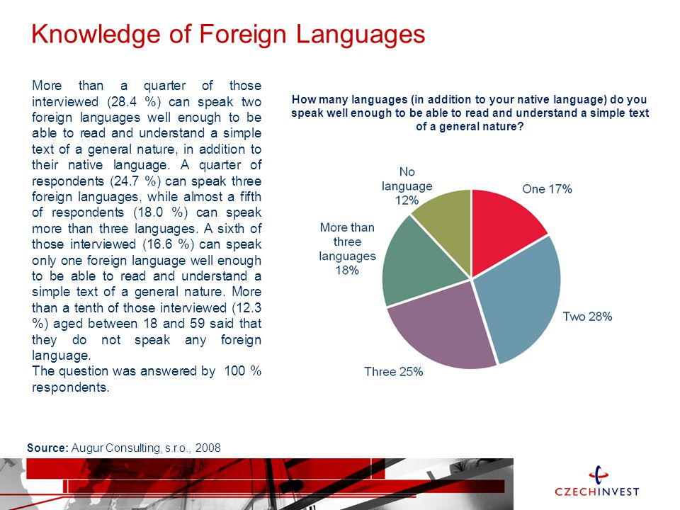 Knowledge of Foreign Languages More than a quarter of those interviewed (28.4 %) can speak two foreign languages well enough to be able to read and understand a simple text of a general nature, in addition to their native language.