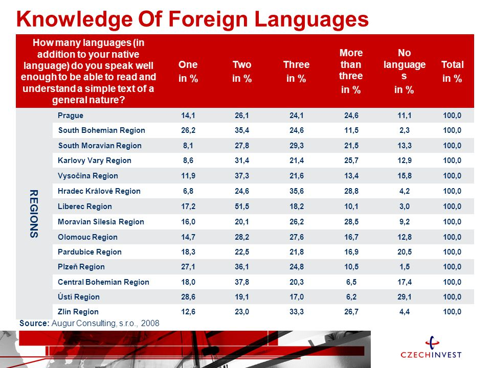 Knowledge Of Foreign Languages How many languages (in addition to your native language) do you speak well enough to be able to read and understand a simple text of a general nature.