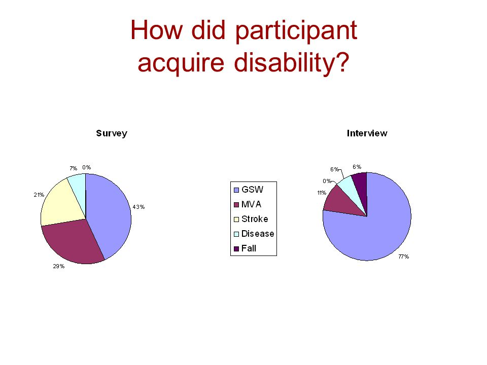 How did participant acquire disability