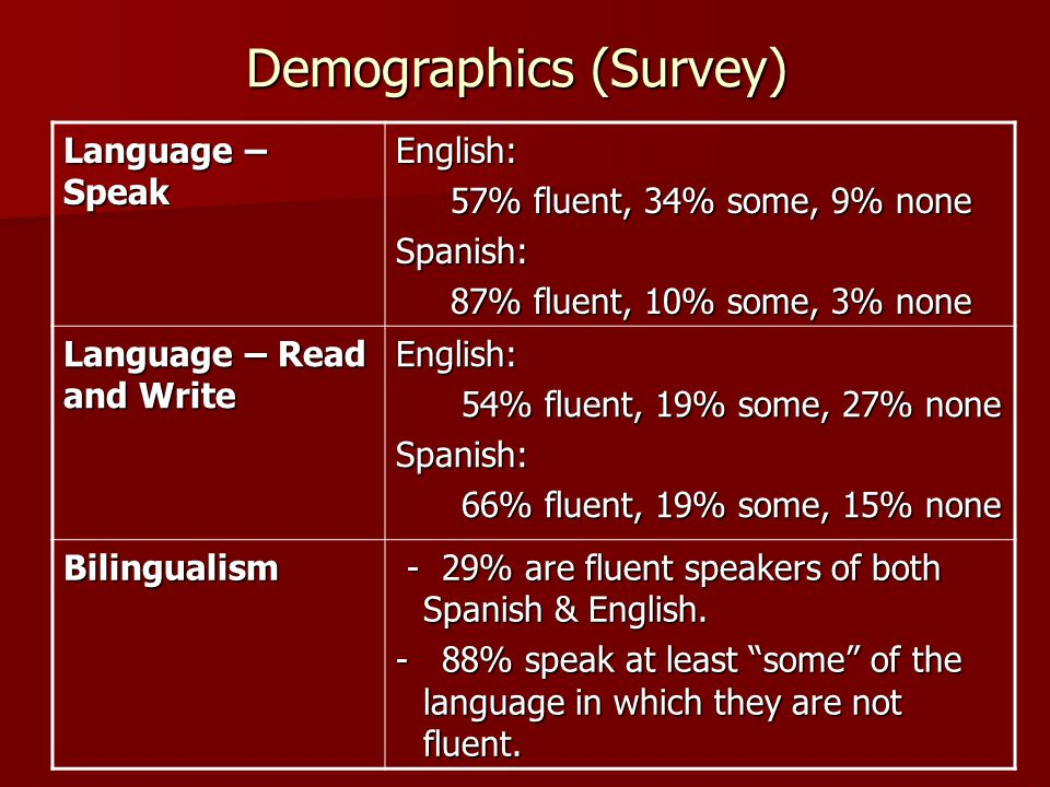 Demographics (Survey) Language – Speak English: 57% fluent, 34% some, 9% none 57% fluent, 34% some, 9% noneSpanish: 87% fluent, 10% some, 3% none 87% fluent, 10% some, 3% none Language – Read and Write English: 54% fluent, 19% some, 27% none 54% fluent, 19% some, 27% noneSpanish: 66% fluent, 19% some, 15% none 66% fluent, 19% some, 15% none Bilingualism - 29% are fluent speakers of both Spanish & English.