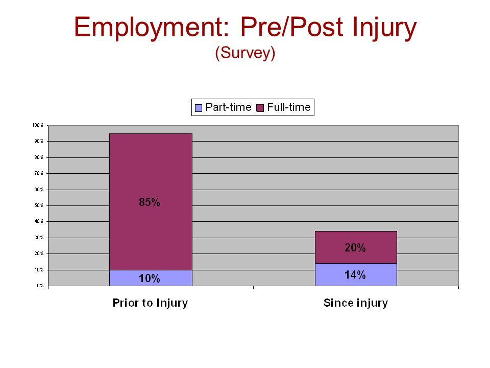 Employment: Pre/Post Injury (Survey)
