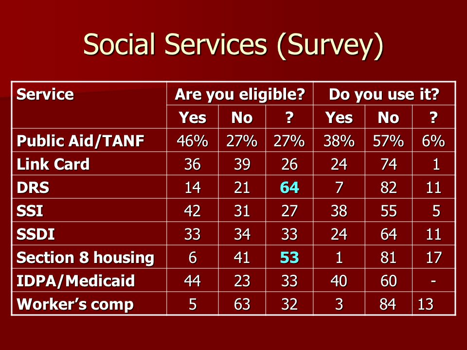 Social Services (Survey) Service Are you eligible.