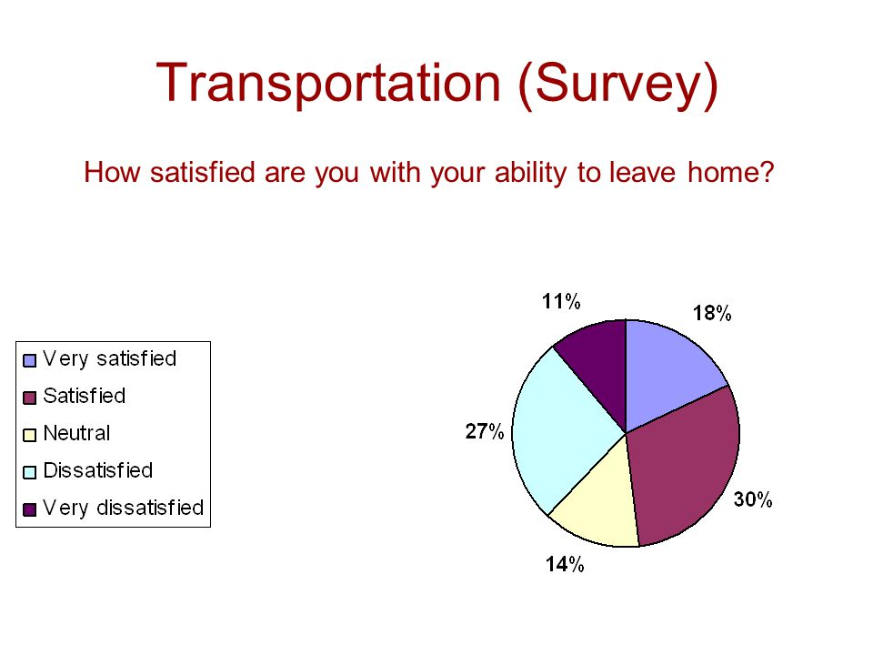 Transportation (Survey) How satisfied are you with your ability to leave home