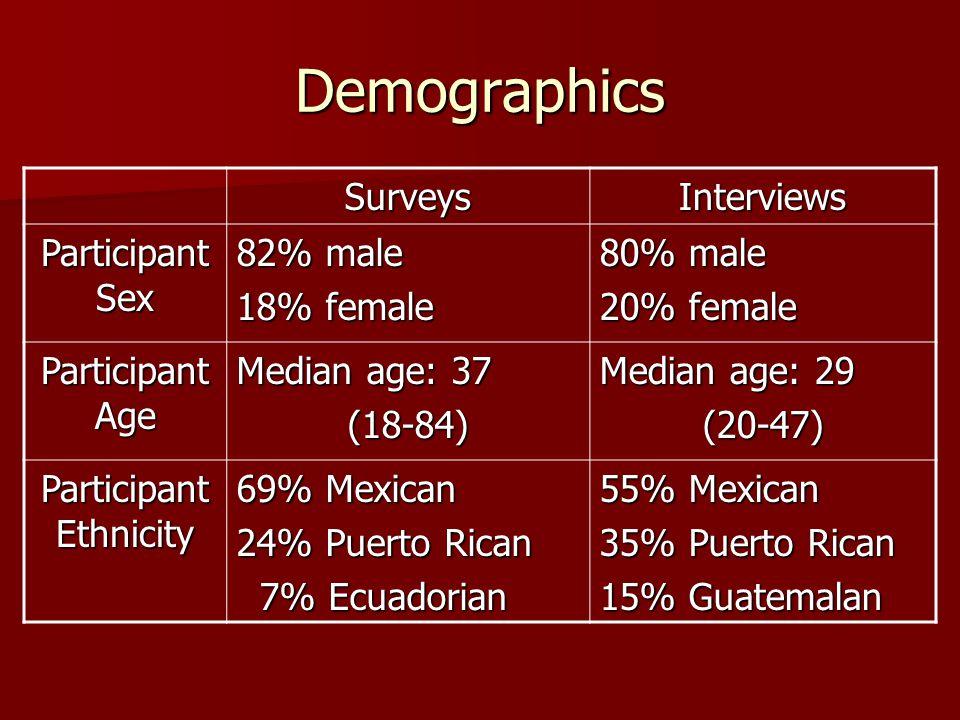 Demographics SurveysInterviews Participant Sex 82% male 18% female 80% male 20% female Participant Age Median age: 37 (18-84) Median age: 29 (20-47) Participant Ethnicity 69% Mexican 24% Puerto Rican 7% Ecuadorian 7% Ecuadorian 55% Mexican 35% Puerto Rican 15% Guatemalan