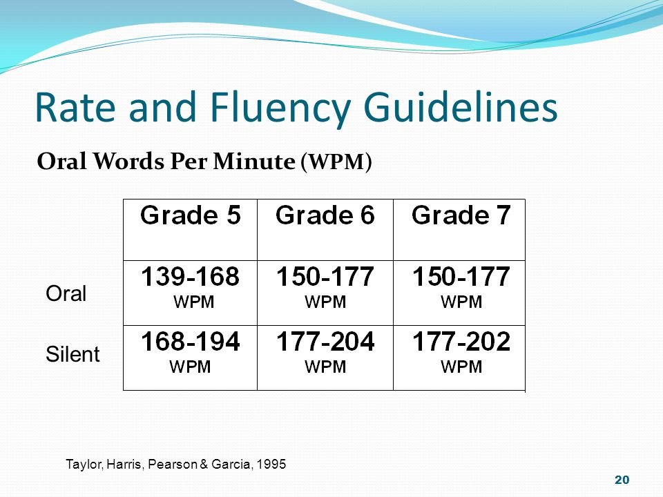 Rate and Fluency Guidelines 20 Oral Words Per Minute (WPM) Taylor, Harris, Pearson & Garcia, 1995 Oral Silent