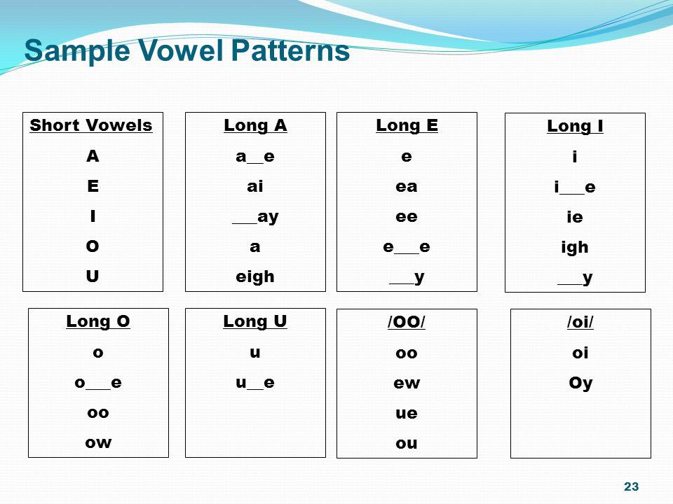 Short Vowels A E I O U Long A a__e ai ___ay a eigh Long E e ea ee e___e ___y Long I i i___e ie igh ___y /oi/ oi Oy /OO/ oo ew ue ou Long U u u__e Long O o o___e oo ow Sample Vowel Patterns 23
