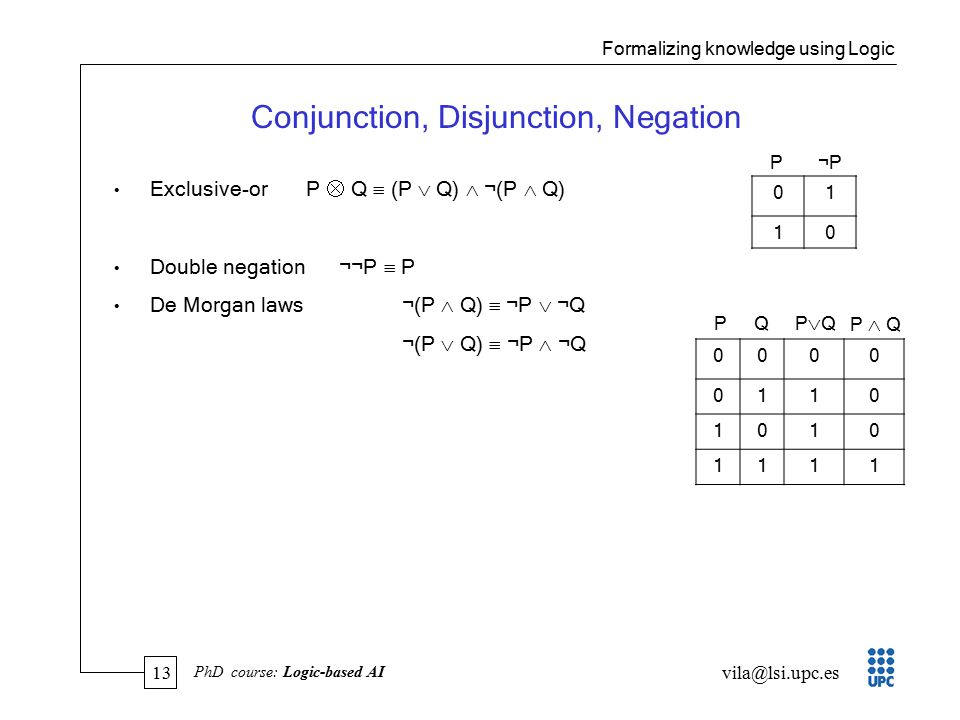 13 vila@lsi.upc.es PhD course: Logic-based AI Conjunction, Disjunction, Negation Exclusive-or P  Q  (P  Q)  ¬(P  Q) Double negation ¬¬ P  P De Morgan laws¬(P  Q)  ¬P  ¬Q ¬(P  Q)  ¬P  ¬Q 01 10 P¬P Formalizing knowledge using Logic 0000 0110 1010 1111 P Q PQPQ P  Q