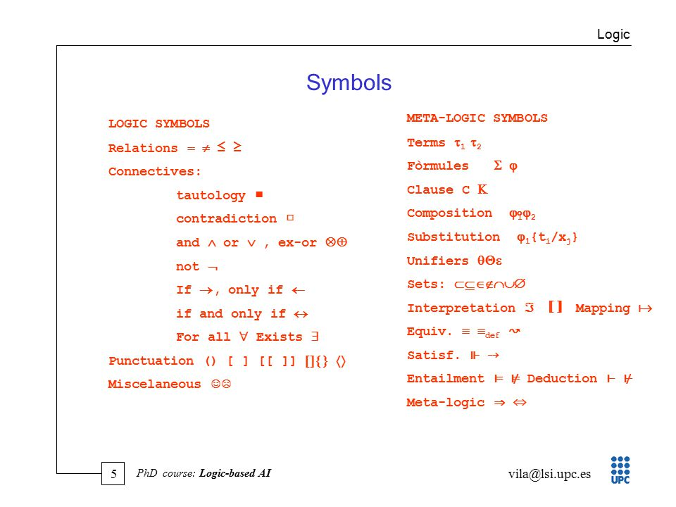 5 vila@lsi.upc.es PhD course: Logic-based AI Symbols LOGIC SYMBOLS Relations   ≤ ≥ Connectives: tautology ■ contradiction □ and  or , ex-or  not  If , only if  if and only if  For all  Exists  Punctuation () [ ] [[ ]]   Miscelaneous ☺☹ META-LOGIC SYMBOLS Terms  1  2 Fòrmules   Clause C  Composition  1 ⃘  2 Substitution  1 {t i /x j } Unifiers  Sets:  Interpretation  〚〛 Mapping  Equiv.
