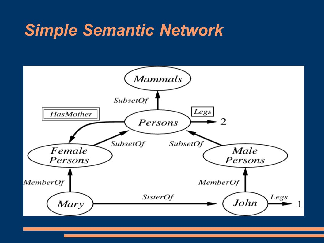 Simple Semantic Network