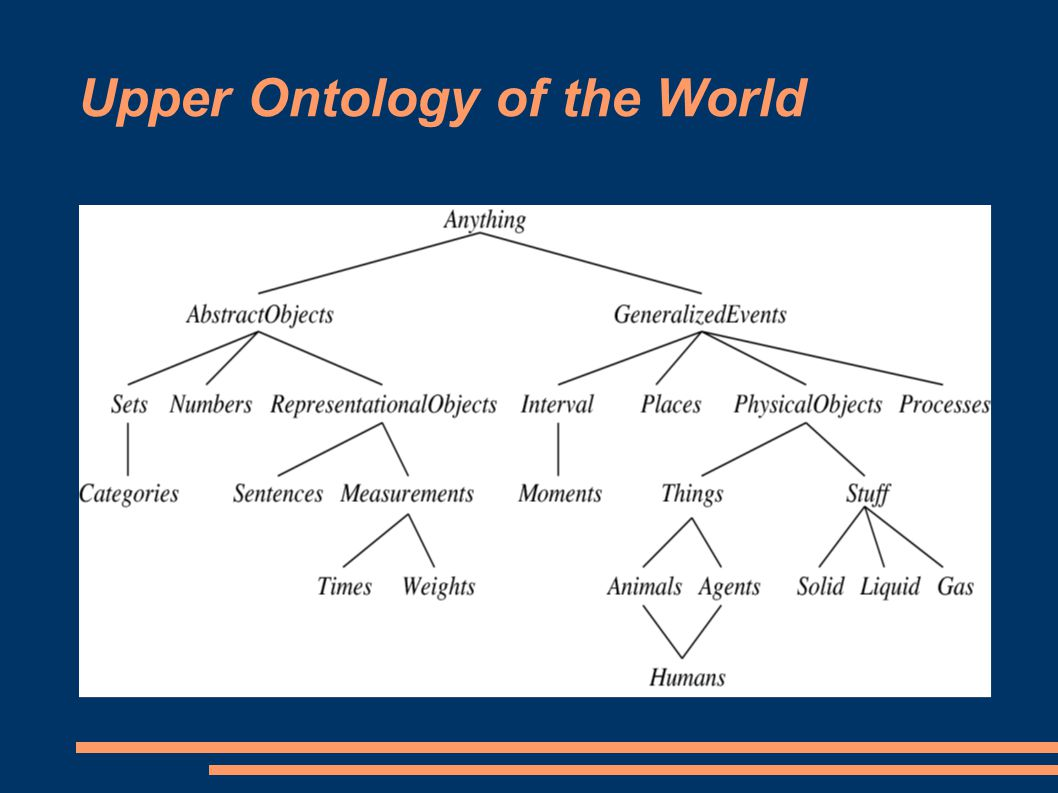 Upper Ontology of the World