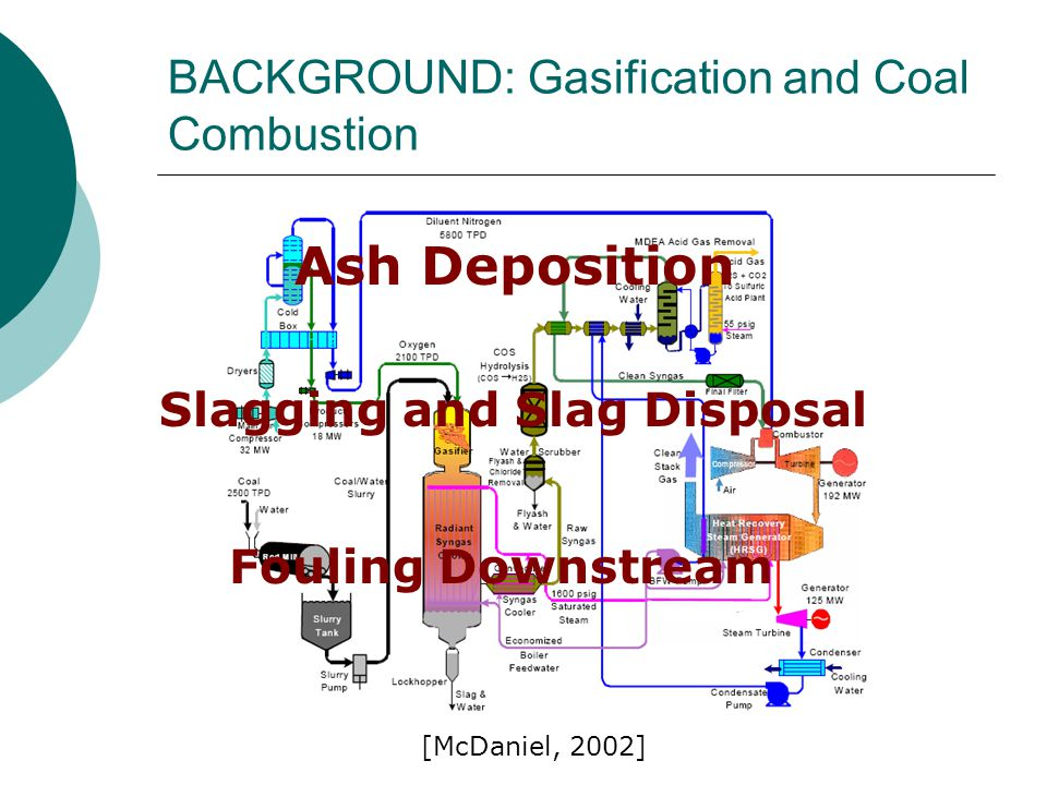 BACKGROUND: Gasification and Coal Combustion Ash Deposition Slagging and Slag Disposal Fouling Downstream [McDaniel, 2002]