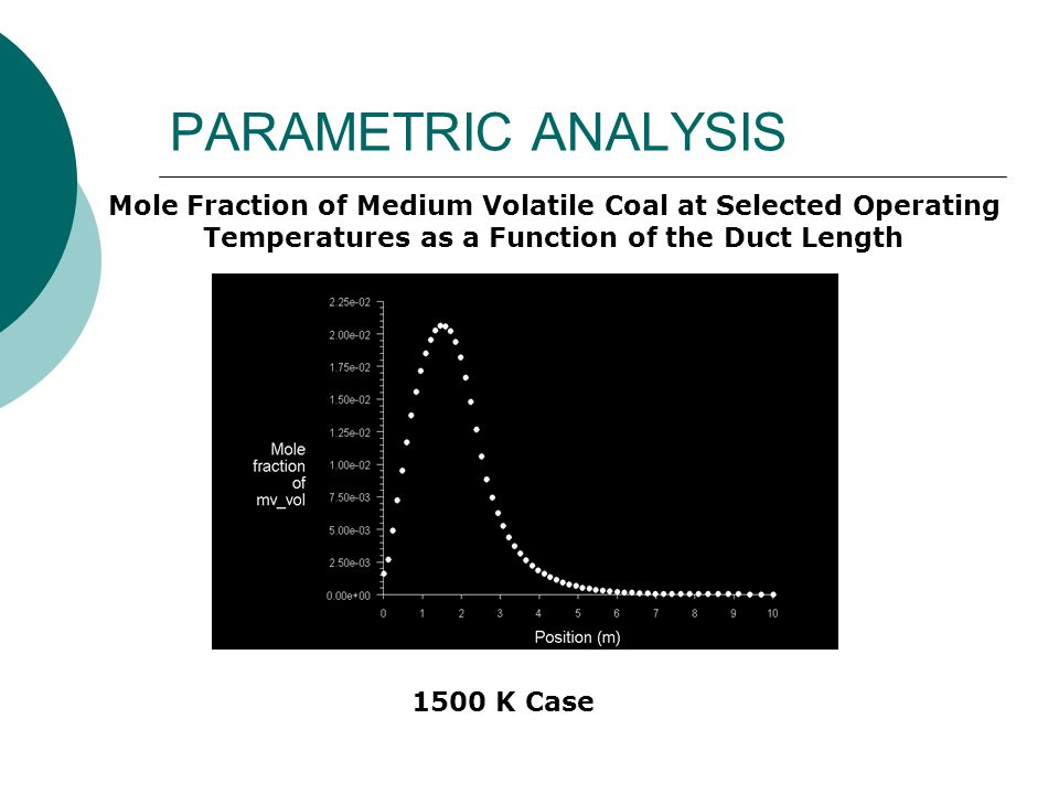 PARAMETRIC ANALYSIS Mole Fraction of Medium Volatile Coal at Selected Operating Temperatures as a Function of the Duct Length 1000 K Case