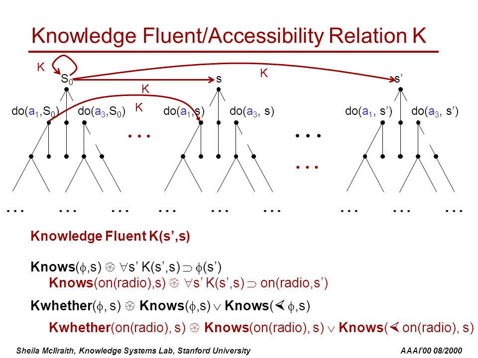 Sheila McIlraith, Knowledge Systems Lab, Stanford University AAAI'00 08/2000 Knowledge Fluent/Accessibility Relation K s do(a 3, s)do(a 1,s)...