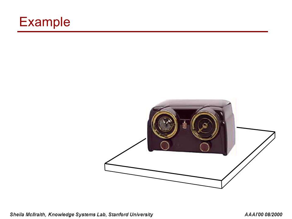 Sheila McIlraith, Knowledge Systems Lab, Stanford University AAAI'00 08/2000 Action: listen(radio) Direct Effect of listen(radio) noise(radio)