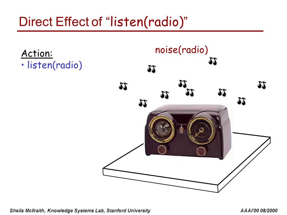 Sheila McIlraith, Knowledge Systems Lab, Stanford University AAAI'00 08/2000 Action: listen(radio) Direct Effect of listen(radio) noise(radio)