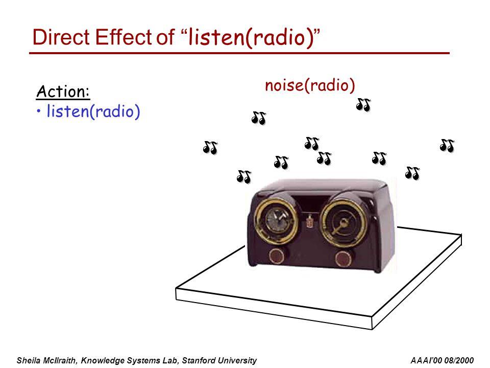 Sheila McIlraith, Knowledge Systems Lab, Stanford University AAAI'00 08/2000 ok(radio) plugged-in(radio) ok(power) Indirect Effects of listen(radio) noise(radio) Action: listen(radio) on(radio)
