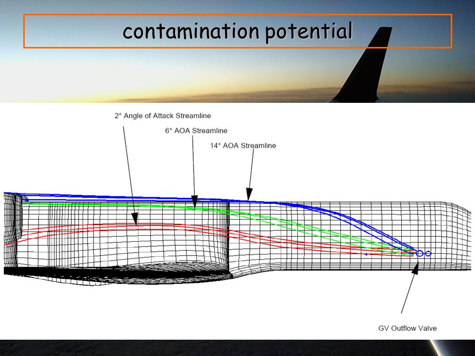 contamination potential