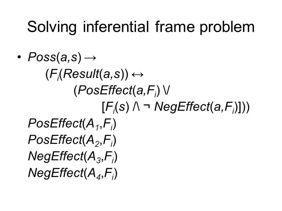 Solving inferential frame problem Poss(a,s) → (F i (Result(a,s)) ↔ (PosEffect(a,F i ) \/ [F i (s) /\ ¬ NegEffect(a,F i )])) PosEffect(A 1,F i ) PosEff