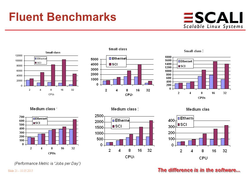 Slide 21 - 10.05.2015 The difference is in the software...